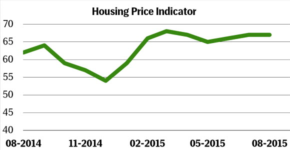 Graph of Swedish Housing Price Indicator