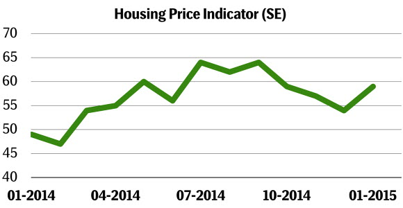 Housing Price Indicator development, Sweden