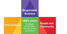 Graphic illustration: Sustainability triangle